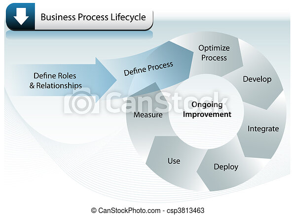 Business Process Lifecycle - csp3813463