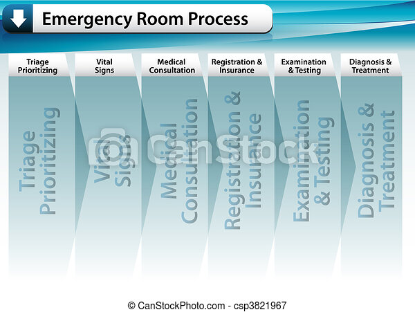 Emergency Room Process - csp3821967