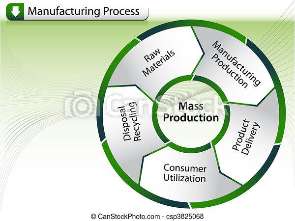 Manufacturing Process Chart - csp3825068