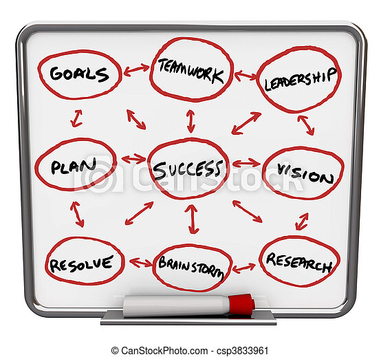 Success Diagram - Dry Erase Board with Red Marker - csp3833961