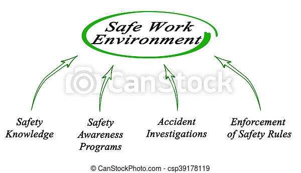 Creating Safe Work Environment