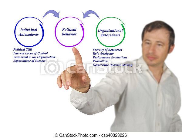 政治, 行為 - csp40323226