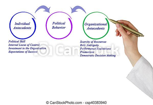 政治, 行為 - csp40383940