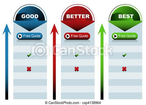 Circle Good Better Best Chart - csp4138964