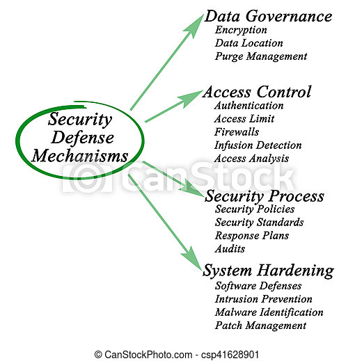 Security Defense Mechanisms