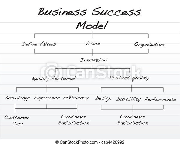 Business success model - csp4420992