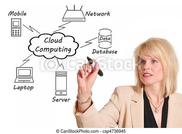 Cloud Computing - csp4736945
