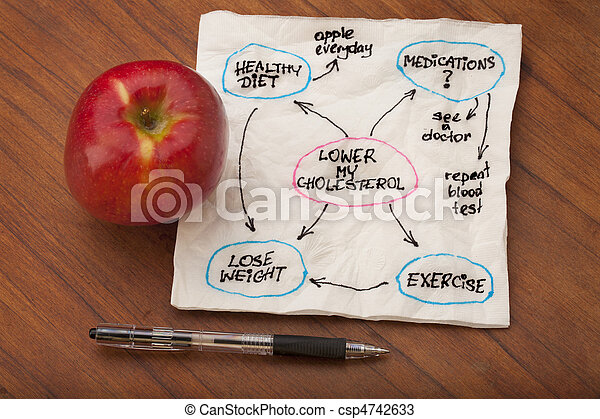 lower cholesterol mind map - csp4742633