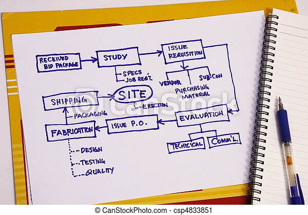 Stock Photography of Project plan chart - Organizational ...