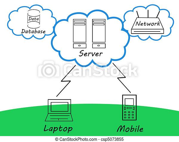Cloud computing - csp5073855