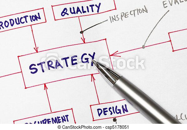 Strategy - csp5178051