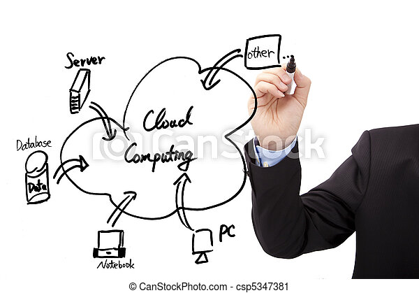 Businessman's hand draw cloud computing diagram - csp5347381