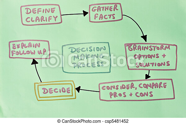 diagram showing decision making process - csp5481452