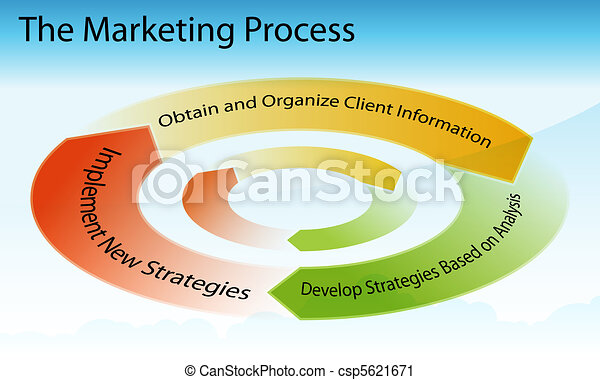 Marketing Process Chart - csp5621671