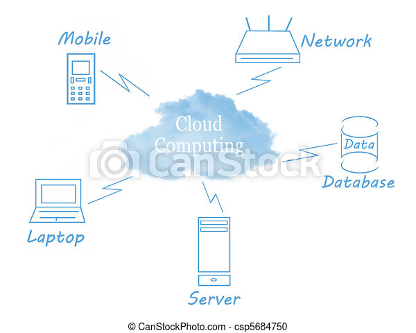 Cloud computing - csp5684750