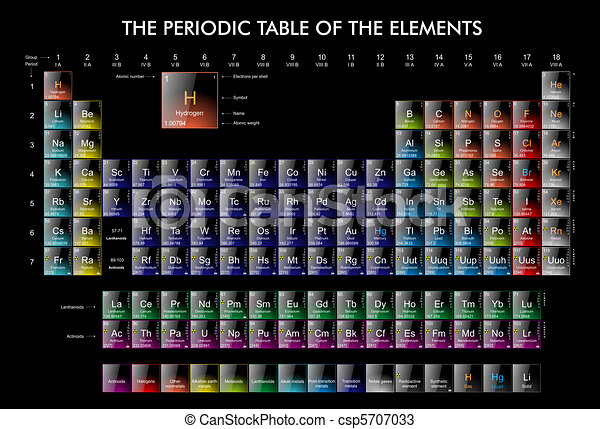 The periodic Table of the Elements - csp5707033