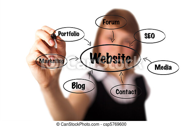 woman drawing a website schema in a whiteboard  - csp5769600
