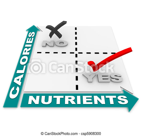 Nutrition vs Calories Matrix - Diet of the Best Foods - csp5908300