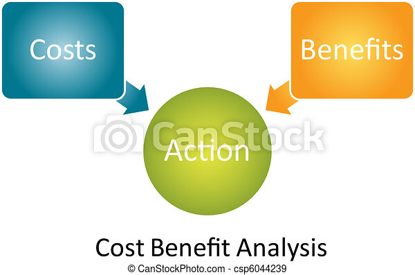 Cost Benefit Analysis diagram - csp6044239