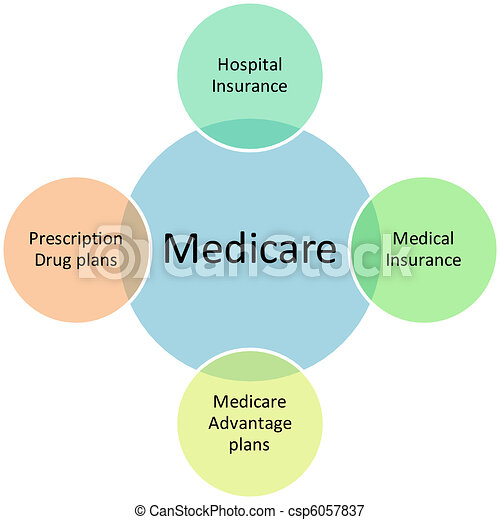 Medicare business diagram - csp6057837