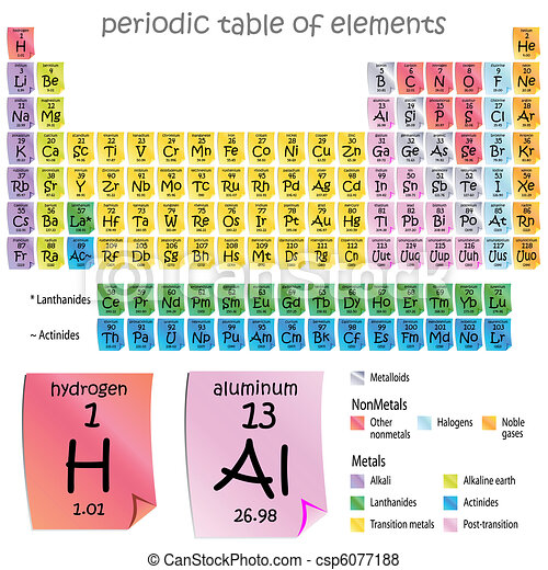 Period Table of Elements - csp6077188
