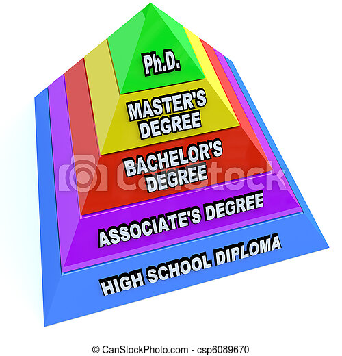 Higher Learning Education Degrees - Pyramid of Knowledge - csp6089670