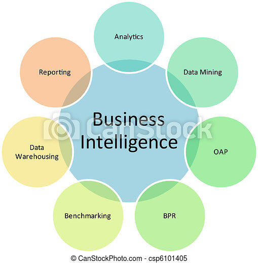 Business intelligence management diagram - csp6101405