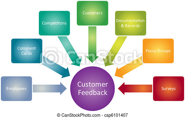 how to encourage customers to give feedback
