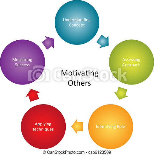 Motivating others business diagram - csp6123509