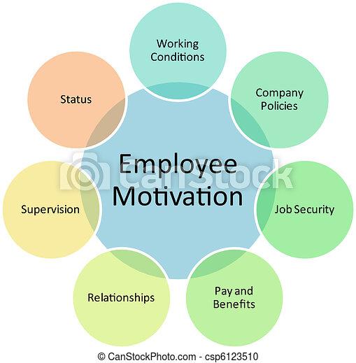 Employee motivation business diagram - csp6123510