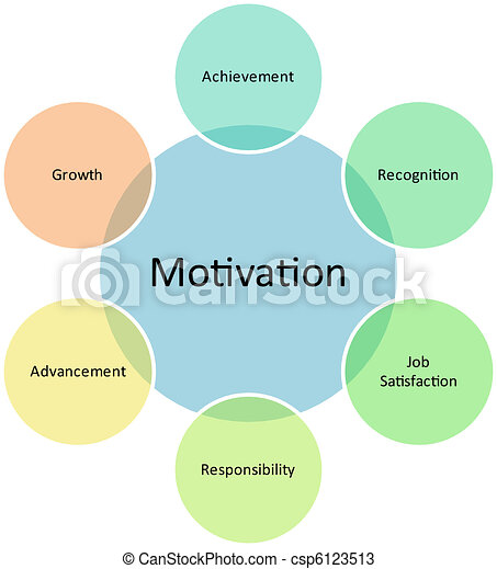 Zeichnungen von diagramm, Motivation, Geschaeftswelt - Motivation ...
