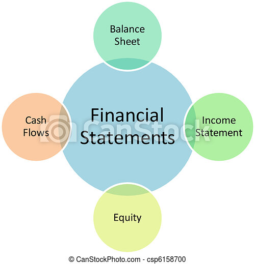 Financial statements business diagram - csp6158700