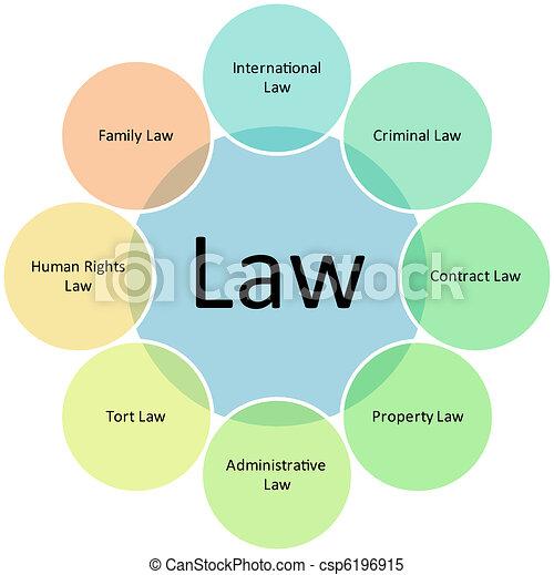 Law business diagram - csp6196915