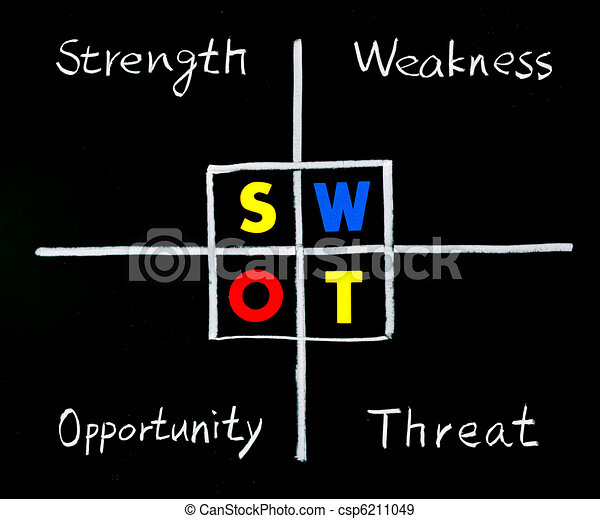 SWOT analysis, strength, weakness, opportunity, and threat words on blackboard.  - csp6211049