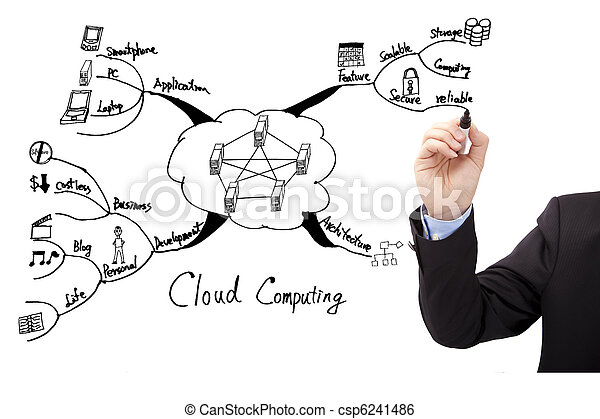 Businessman's hand draw cloud computing concept mind mapping - csp6241486