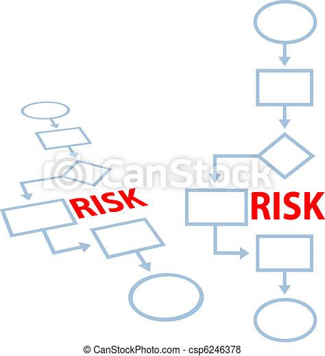 Process management insurance RISK flowchart - csp6246378