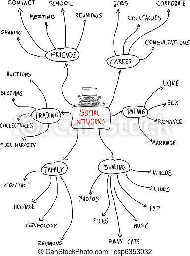 Unit 2 likewise Ao11 additionally Cycle of change together with Sports Logos in addition Home. on mind map