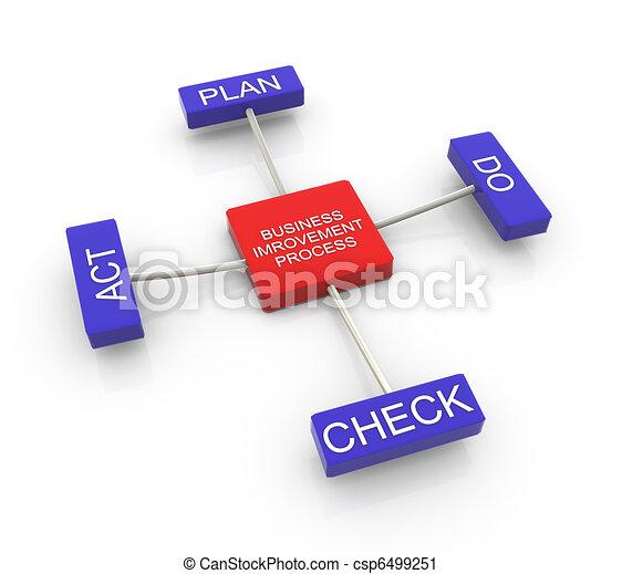 Process of business improvement  - csp6499251