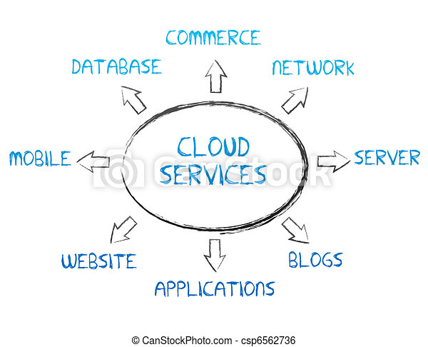 Cloud Services - csp6562736