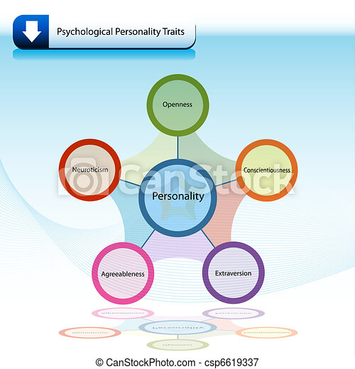 Psychological Personality Traits Chart Diagram - csp6619337