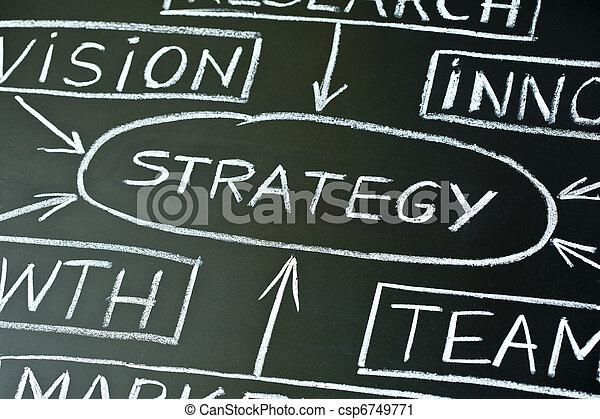 Strategy flow chart on a blackboard - csp6749771
