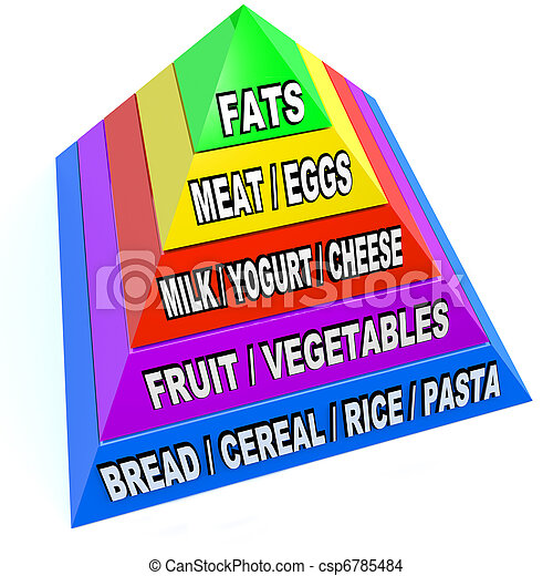 New Food Pyramid of Recommended Daily Servings - csp6785484