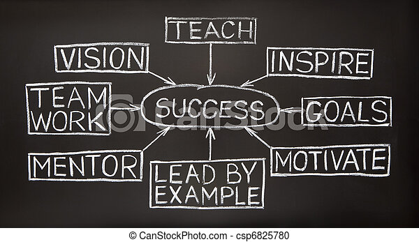 Success flow chart on a blackboard - csp6825780