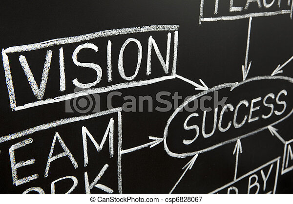 Closeup image of Vision flow chart on a blackboard - csp6828067