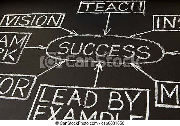 Success flow chart on a blackboard 2 - csp6831650
