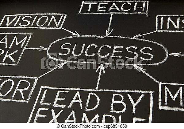 Success flow chart on a blackboard 2 - csp6831650