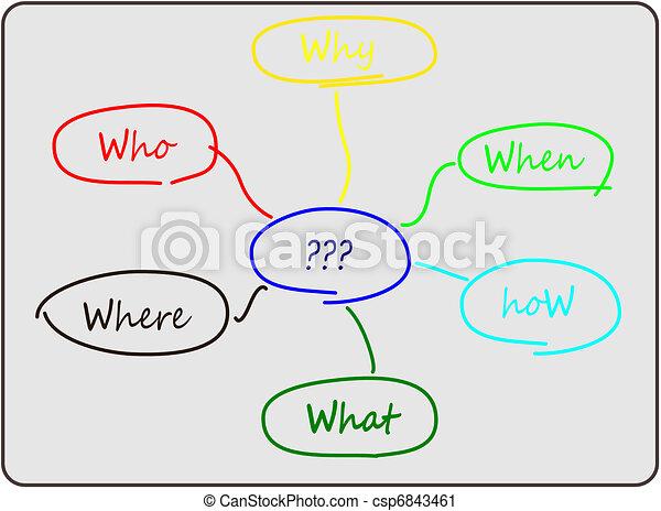 6W diagram for problem solving - csp6843461