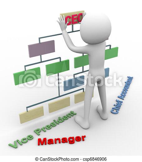 3d man and organizational cha - csp6846906