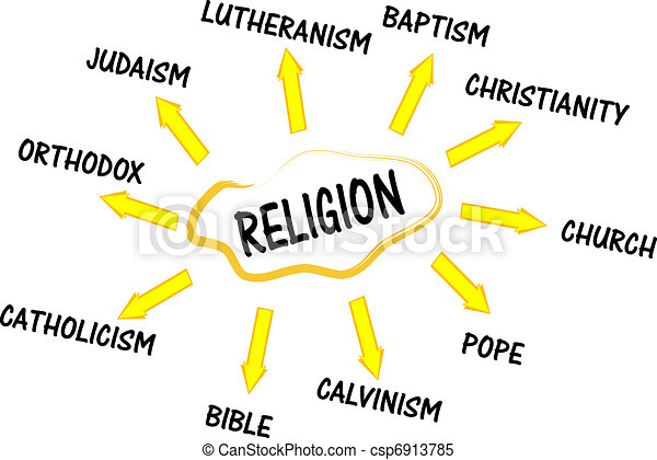 Religion mind map with bible words - csp6913785