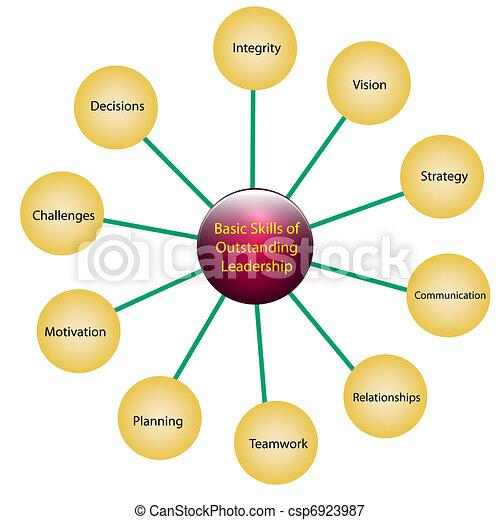 Leadership skills - csp6923987